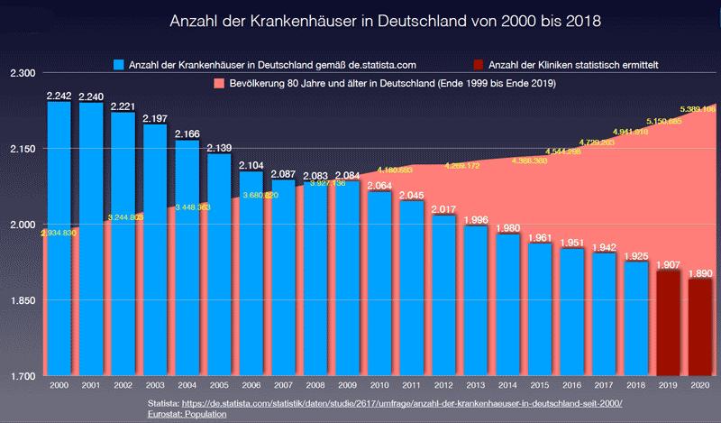 Grafik Anzahl der Krankenhäuser in Deutschland und Bevölkerung über 80 Jahre. © t.me/Corona_Fakten.