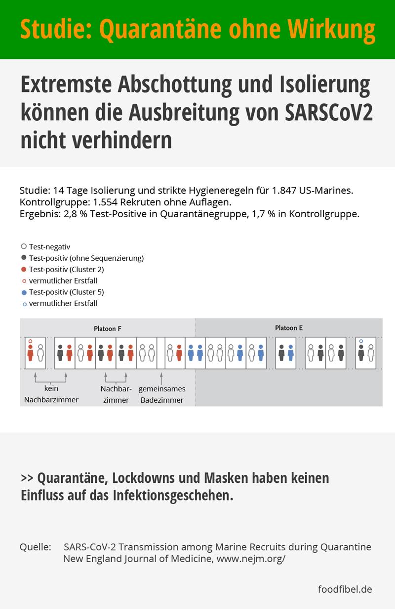 Grafik, Studie: Quarantäne ohne Wirkung. © foodfibel.de, eigenes Werk.
