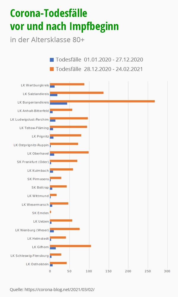 Corona Todesfälle in der Altersklasse 80+. Vor und nach dem Impfbeginn. © corona-blog.bet, foodfibel.de.