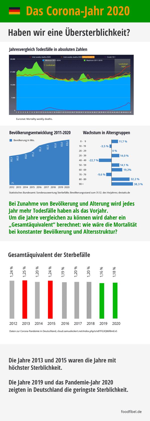 Keine Übersterblichkeit: Das Corona-Jahr 2020 in Deutschland. Zahlen und Grafiken. © foodfibel.de, eigenes Werk.