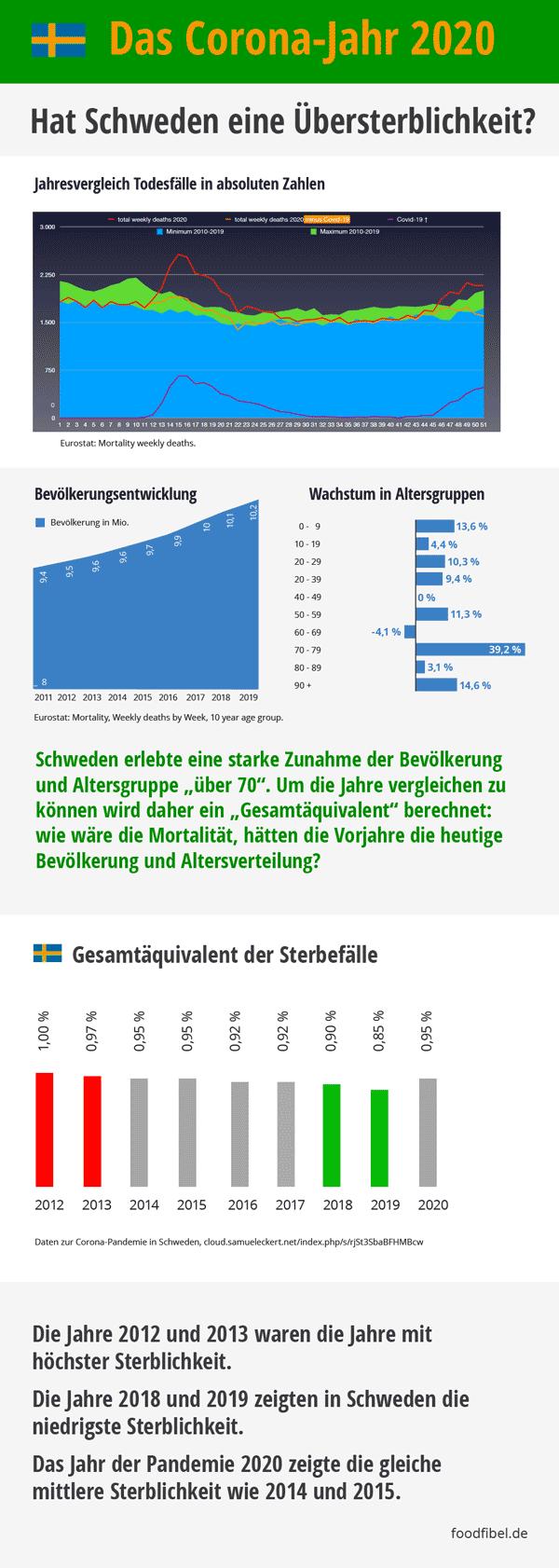 Keine Übersterblichkeit: Das Corona-Jahr 2020 in Schweden. Zahlen und Grafiken. © foodfibel.de, eigenes Werk.